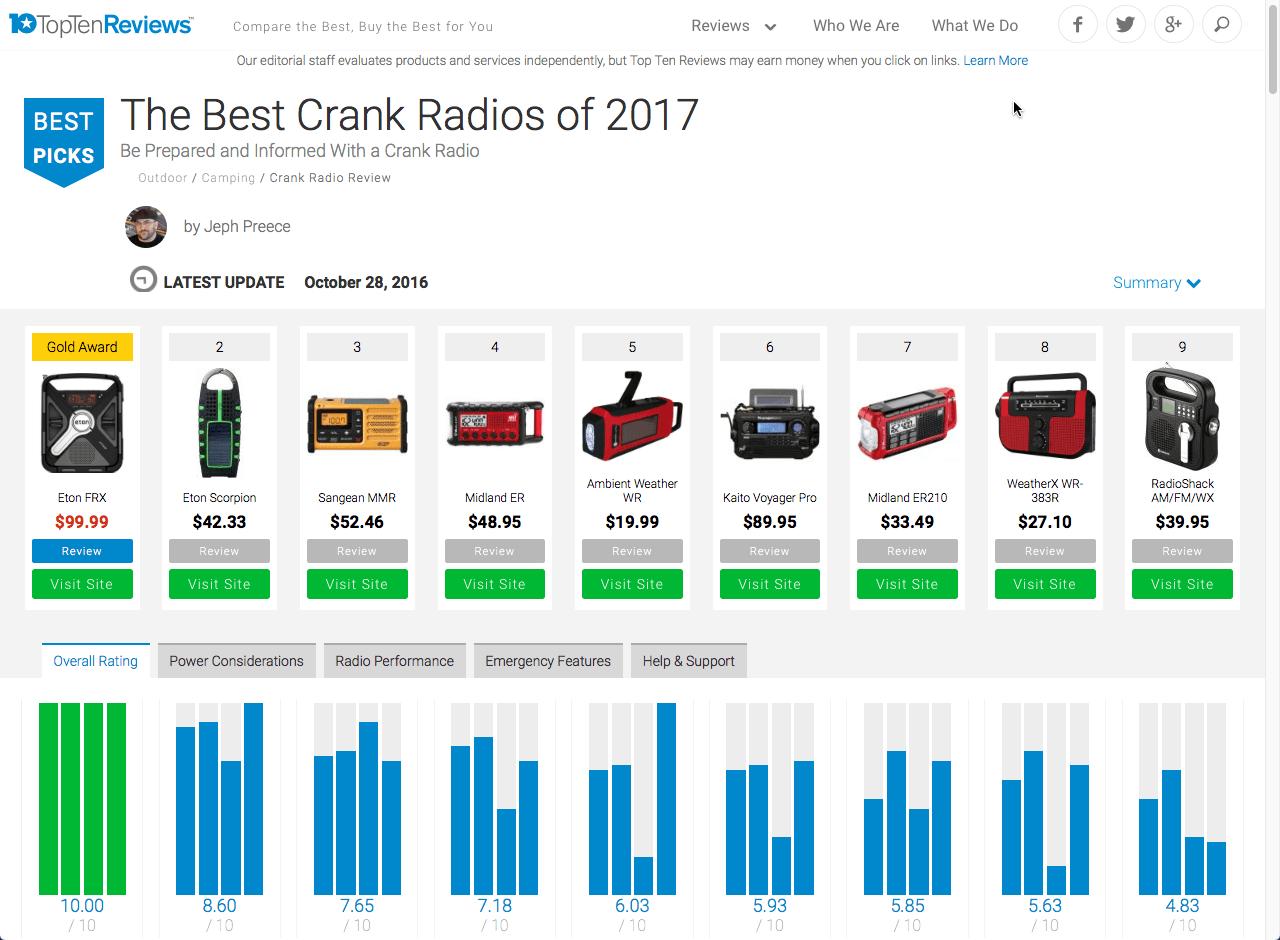 TopTenReviews.com의 2017년 기준 최고의 자가발전 라디오 추천 총점