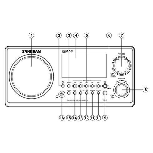 Sangean-WR-2-TableTop-Radio-Front-Diagram